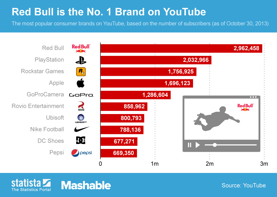 ChartOfTheDay_1585_Top_10_Brands_on_YouTube_n