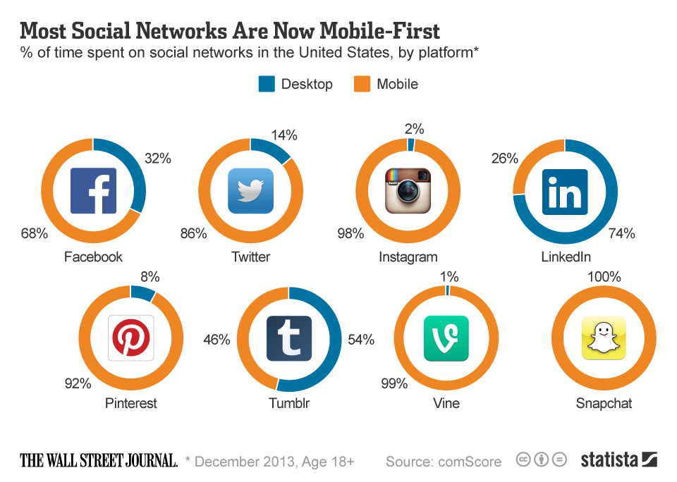 chartoftheday_2109_Time_spent_on_social_networks_by_platform_n