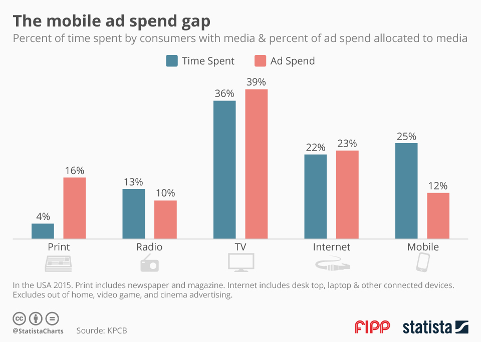chartoftheday_5106_the_mobile_ad_spend_gap_n
